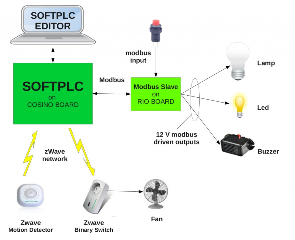 softplc test bench